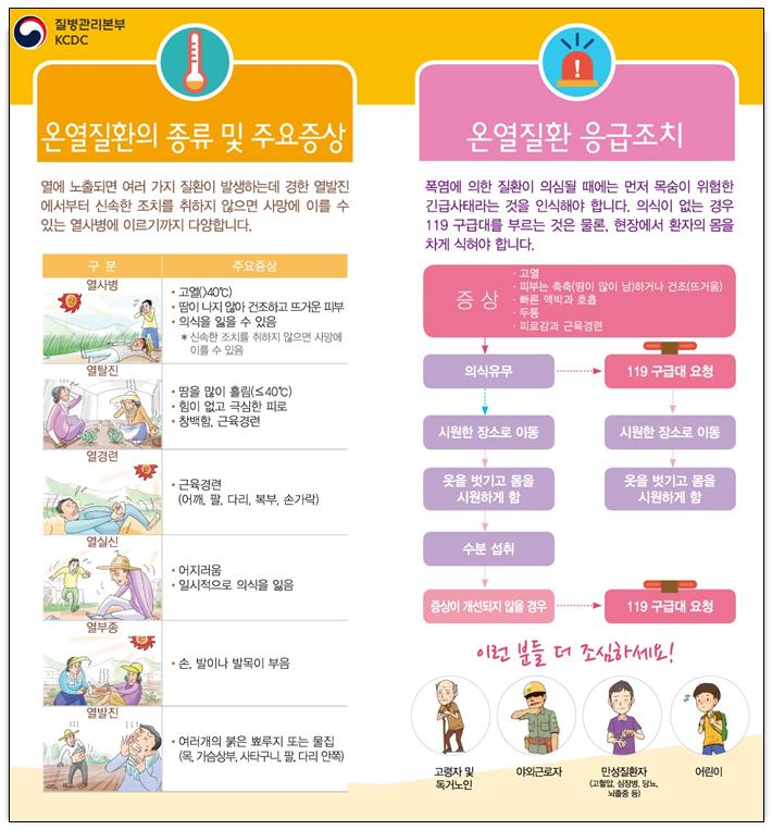 온열진환 응급조치